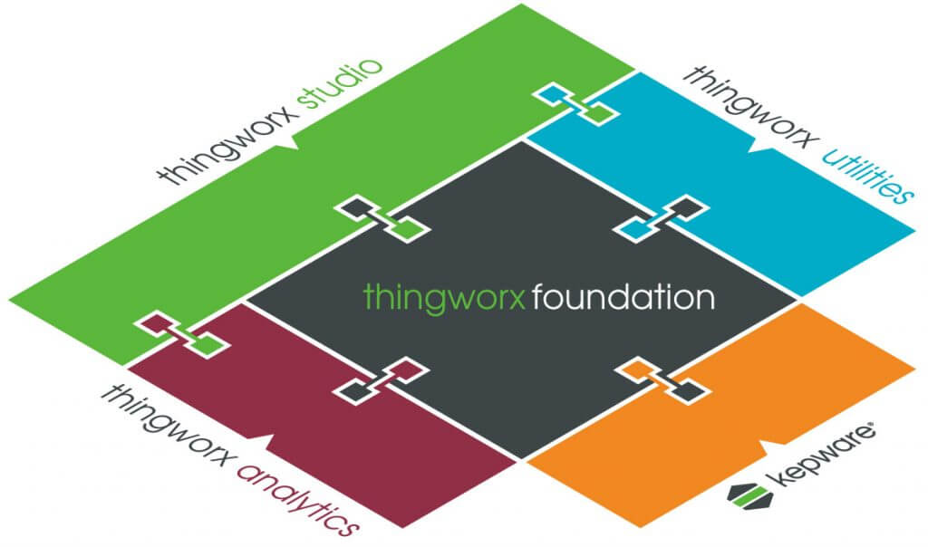 thingworx foundation