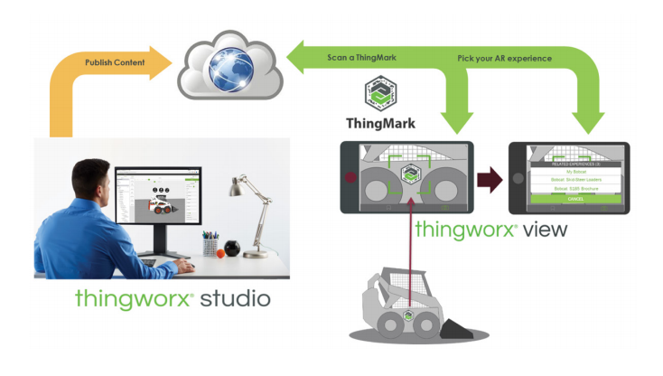 ThingWorx Studio