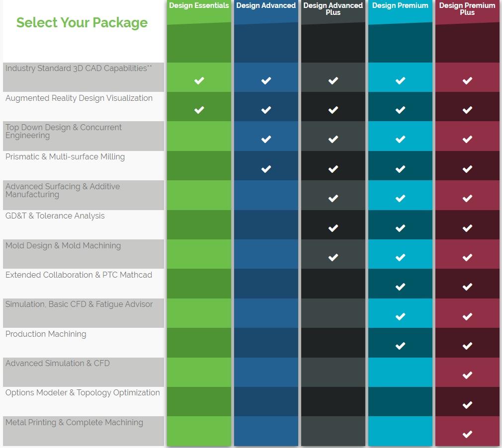PTC Design Essentials_table